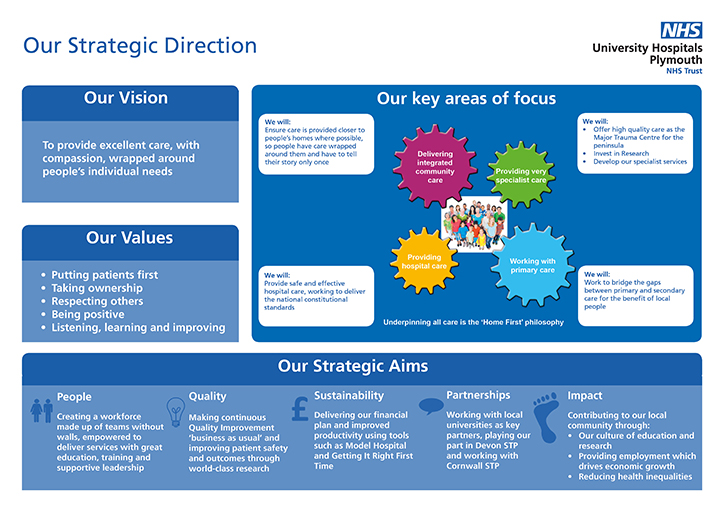 Our Strategic Direction 2018