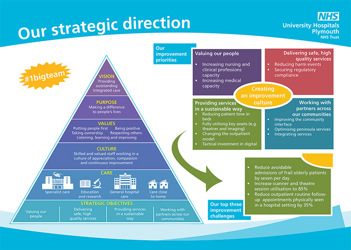 Our strategic direction